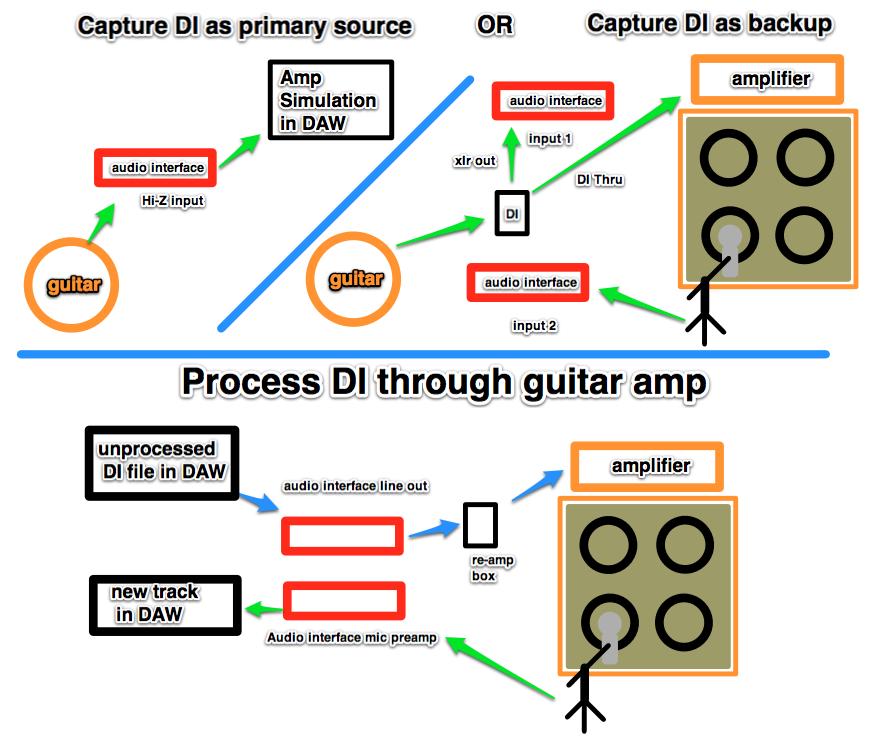 Re-Amping Explained – Audio Geek Zine